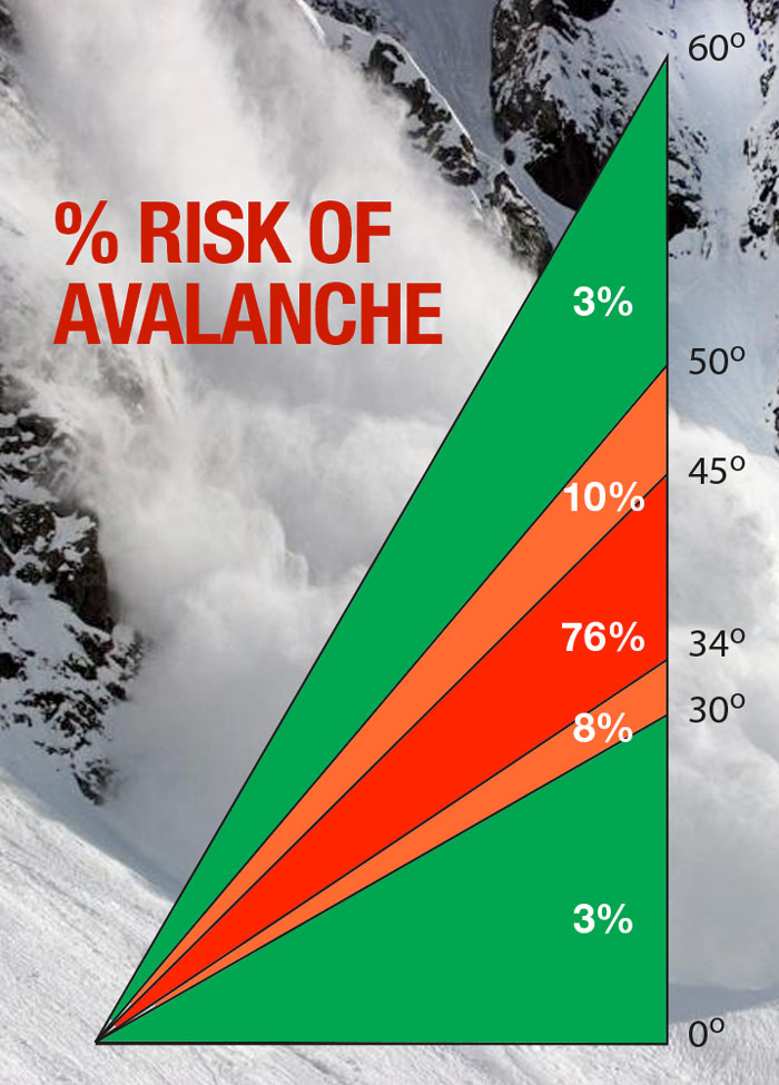Percentage Risk of Avalanche